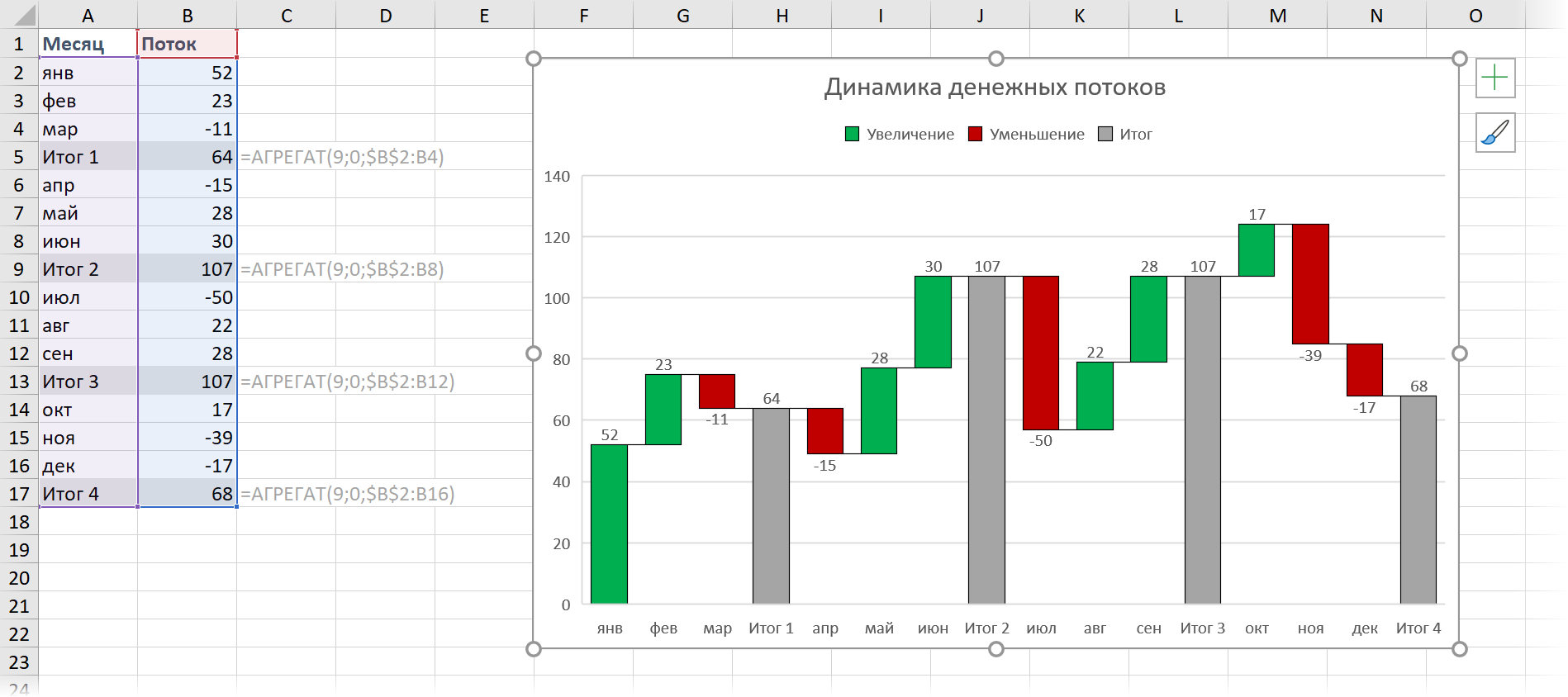 Готовая диаграмма с таблицей
