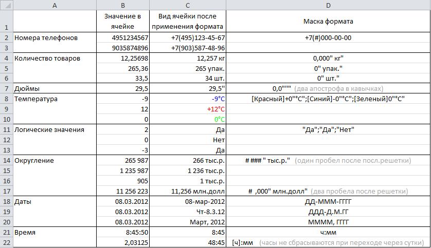 a95064770510 Пользовательские форматы в Excel