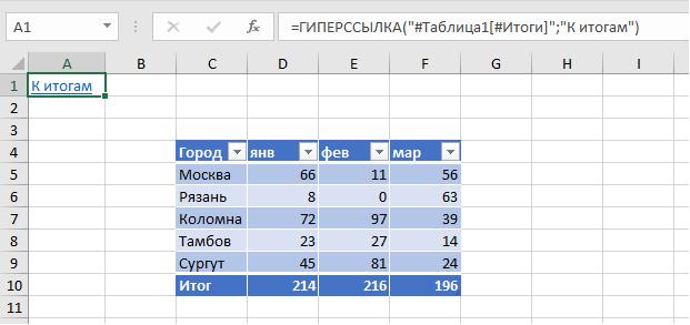ГИПЕРССЫЛКА на умную таблицу