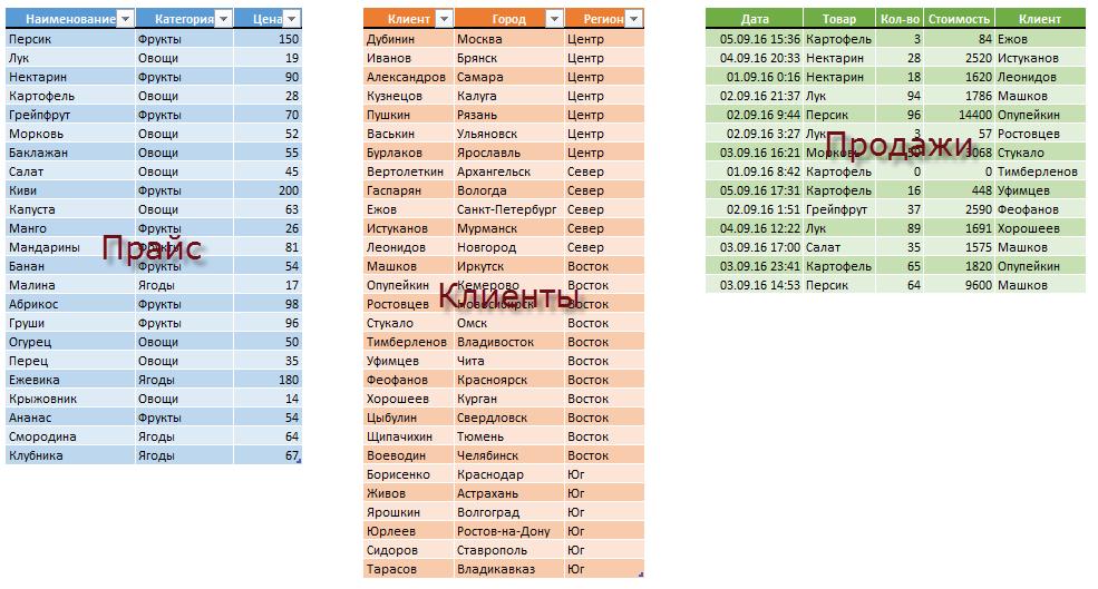 Умные таблицы для хранения данных